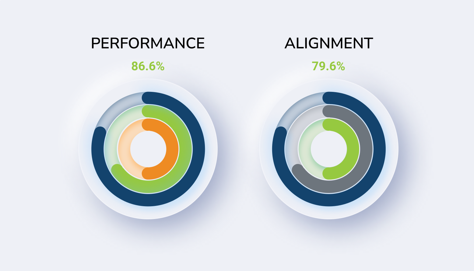 Performance and alignment