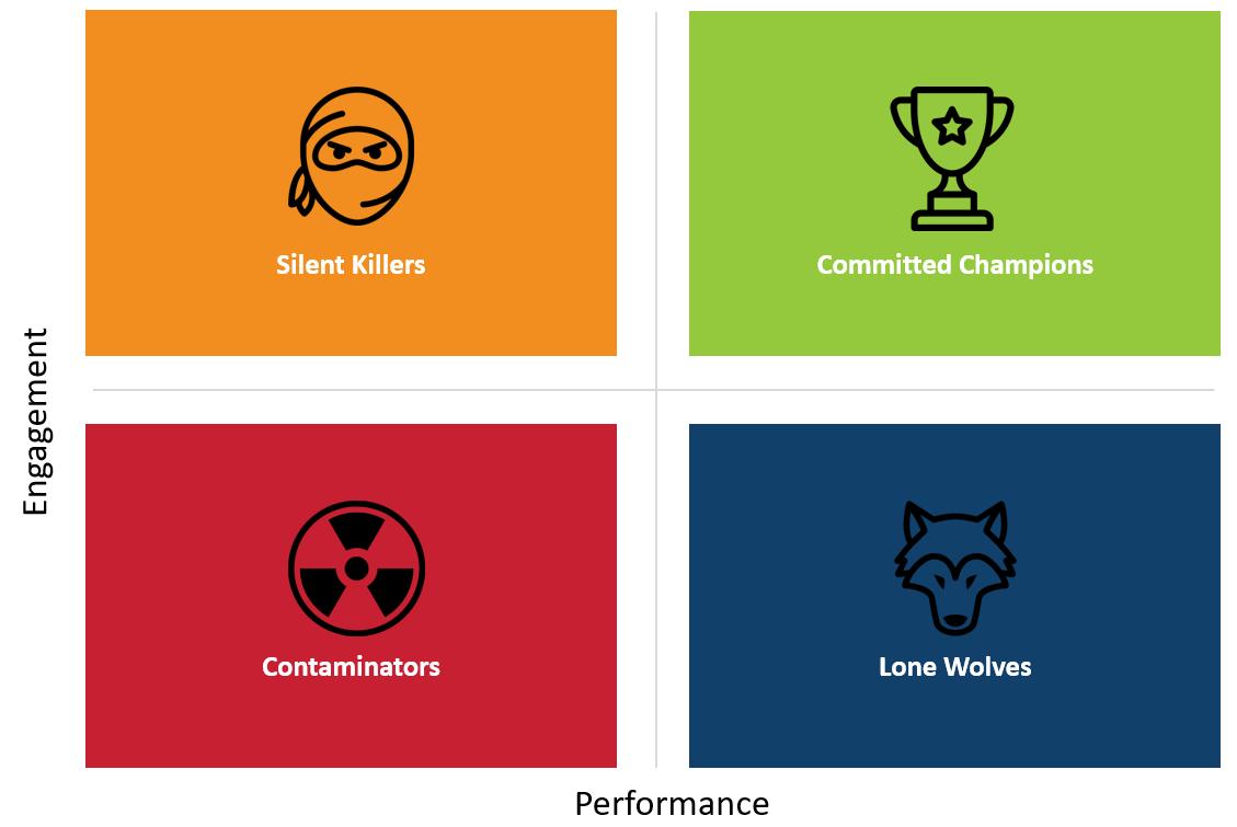 Performance over Engagement Matrix
