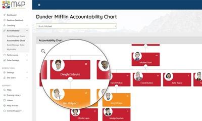 Accountability Org Chart